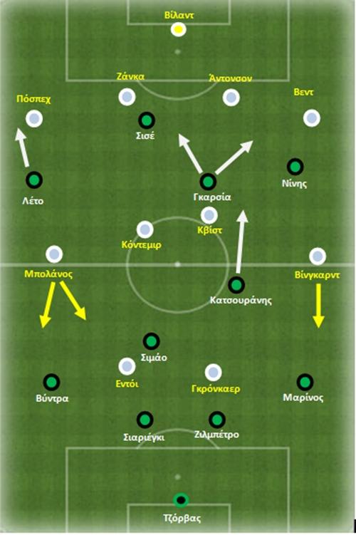 Η διάταξη των ομάδων κατά την έναρξη του ματς. Παρατηρήστε τη συνοχή της ομάδας της Κοπεγχάγης